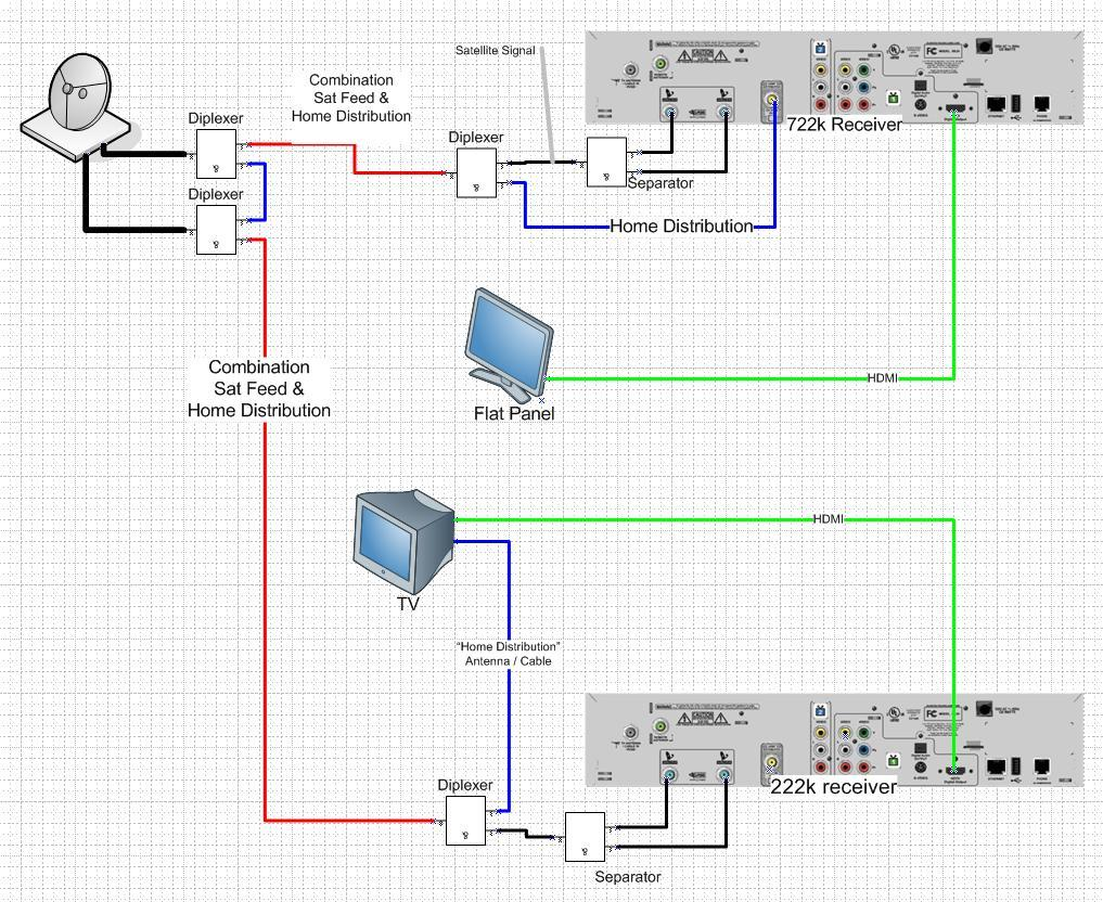dish network dual receiver wiring wiring diagram rh jh pool de