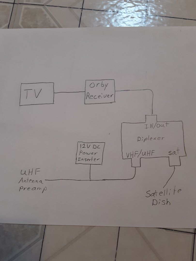 Connect OTA Antenna to Orby Receiver | SatelliteGuys.US on uhf cavity filters, signal combiner diplexer, catv diplexer, 6m diplexer, telecom diplexer, uhf tee,