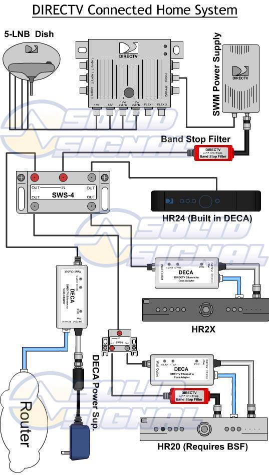 is professional installation of cinema connection whole home deca diagram3 jpg