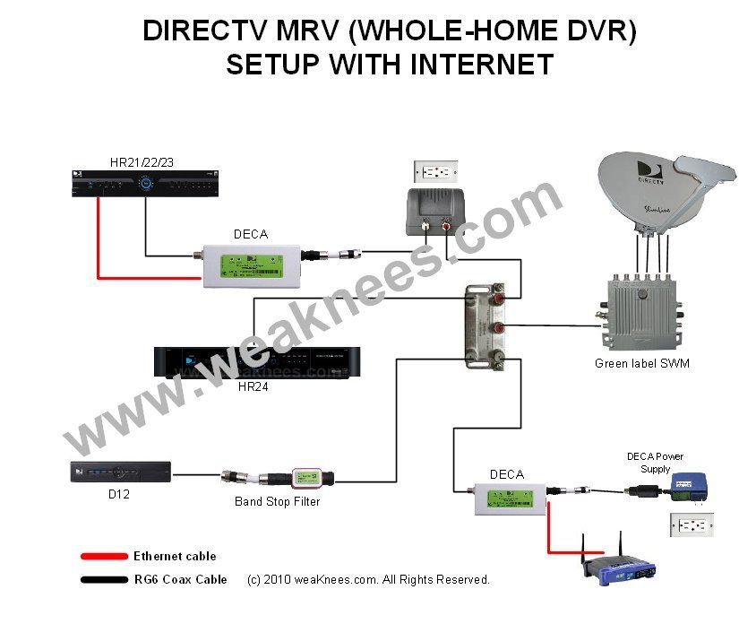 directv hr44 installation diagram arbortech us rh arbortech us DirecTV SWM Installation Diagram DirecTV Wireless Genie Mini Wiring-Diagram