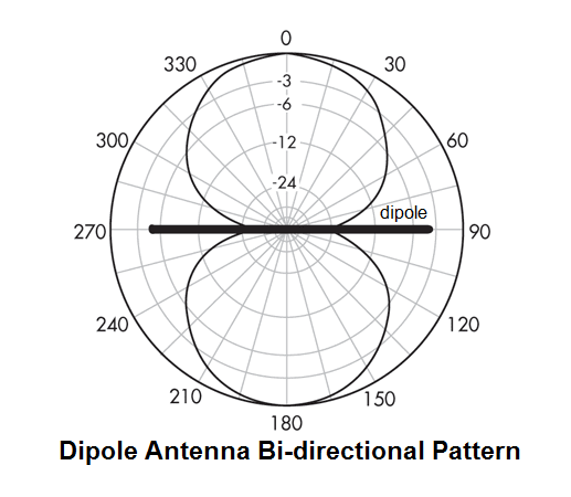 Dipole Pattern 3.png