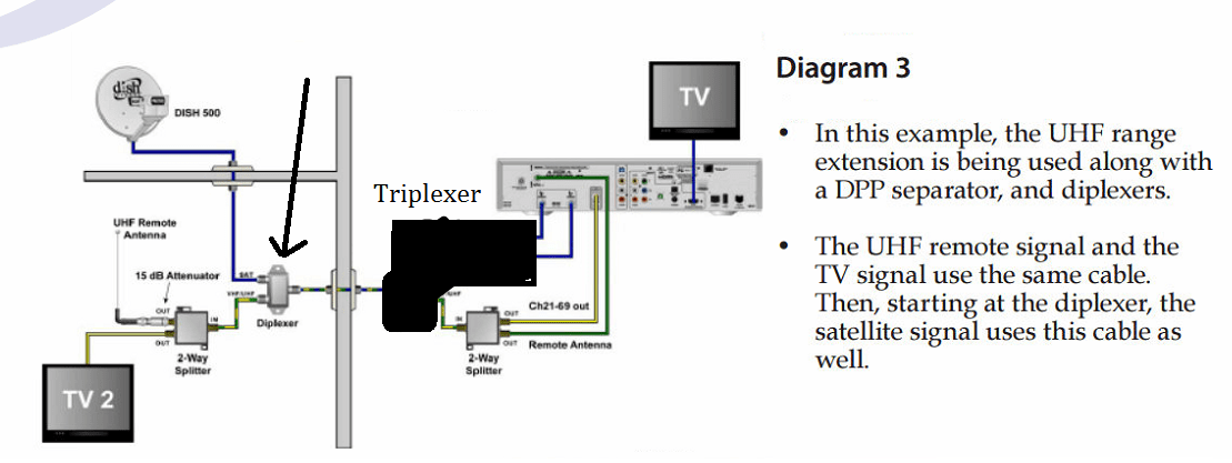 Surprising Dish Network Vip 722 Wiring Diagram Circuit Diagram Template Wiring Database Ioscogelartorg