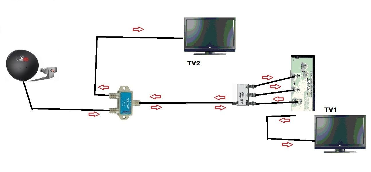 Dish Network Dual Receiver Setup Diagram