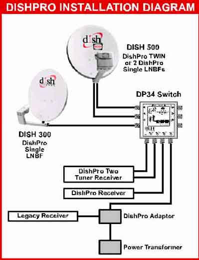 dish network receiver problems satelliteguys us