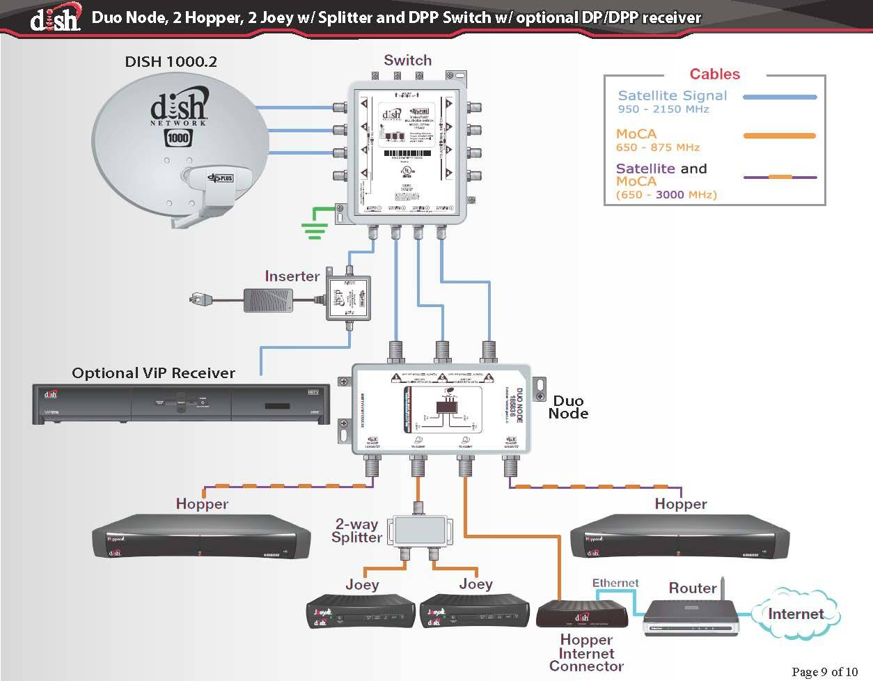 Hd 722k Wiring Great Installation Of Diagram Dish Dp34 Vip Captain Source U2022 Rh Rosepettal Com Connecting To Dvd Network Receiver