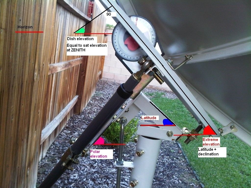 basic linear actuator questions satelliteguys us polar mount pic jpg