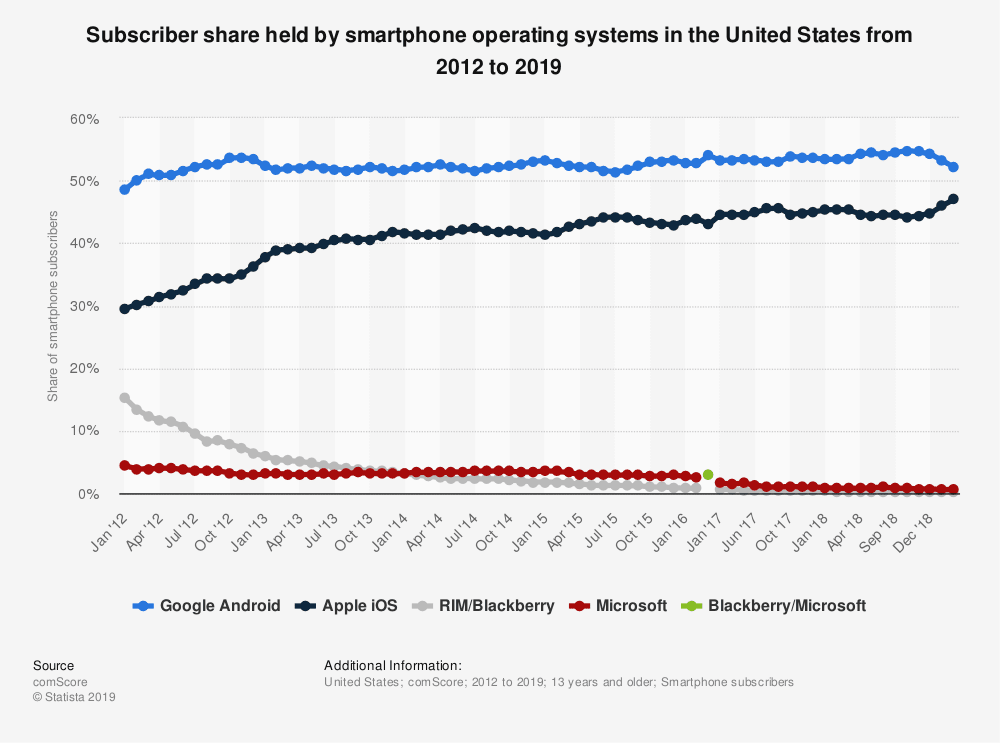 statistic_id266572_us-smartphone-market-share-2012-2019-by-month.png