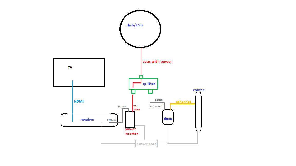 Second Home Receiver Help